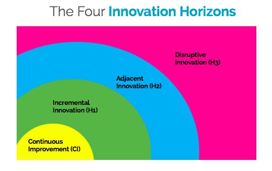 4 Horizons