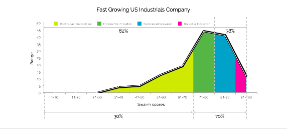 Fast Growing Company - Innovation Talent Curve