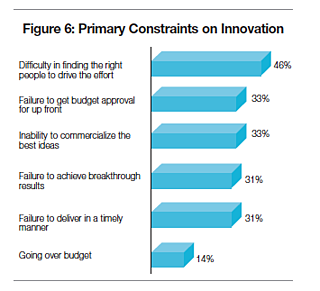 Primary Constraints in Innovation.png