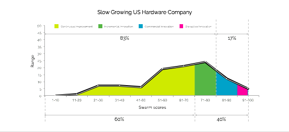 Slow Growing Company - Innovation Talent Curve