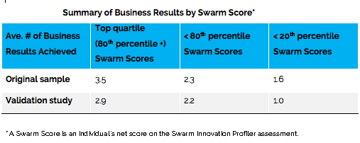 Business Results by Swarm Score.png