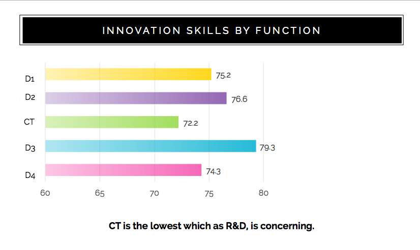 Innovation Skills by Function.png